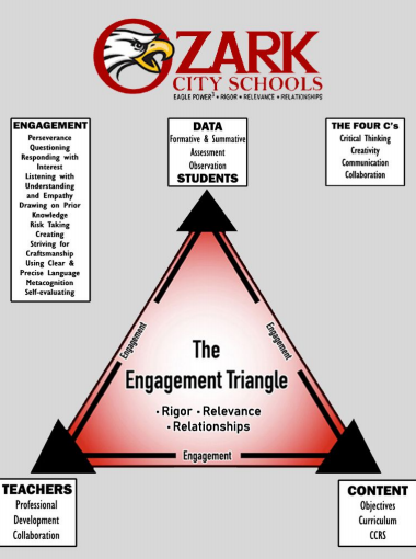 Engagement Triangle